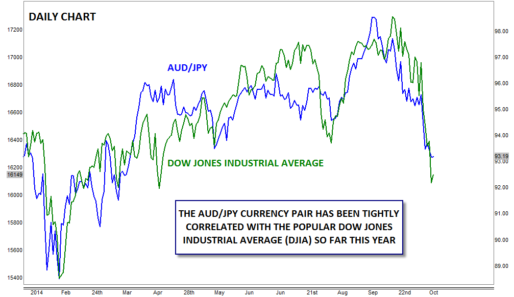trading-fx-with-stock-market-volatility-audjpy